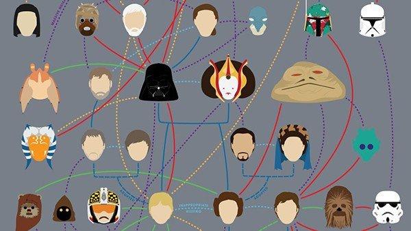 Star Wars: El árbol genealógico definitivo de la saga