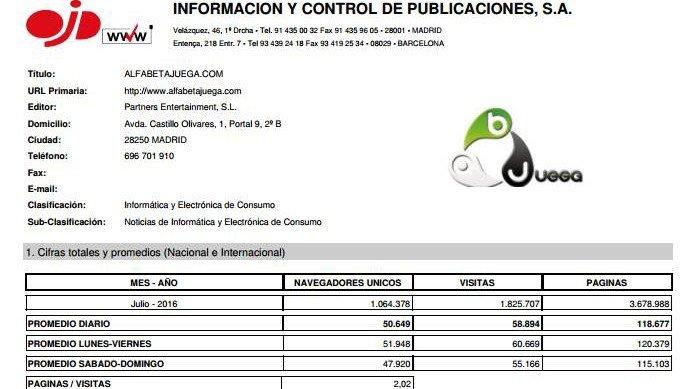 AlfaBetaJuega alcanza el millón de usuarios únicos en julio