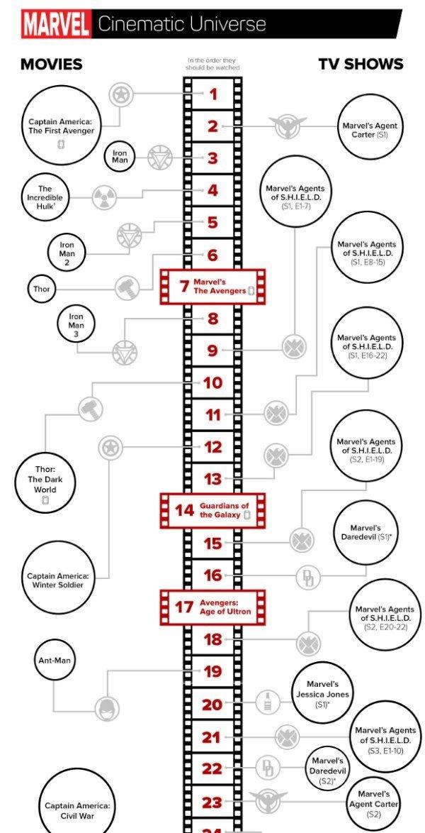 Marvel La Cronolog 237 A De Las Pel 237 Culas Y Series Explicada