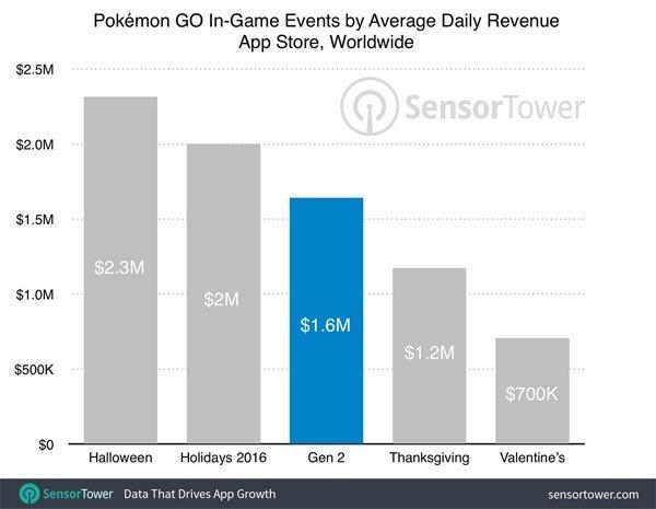 Pokémon GO: La segunda generación ingresa menos beneficios de los esperados